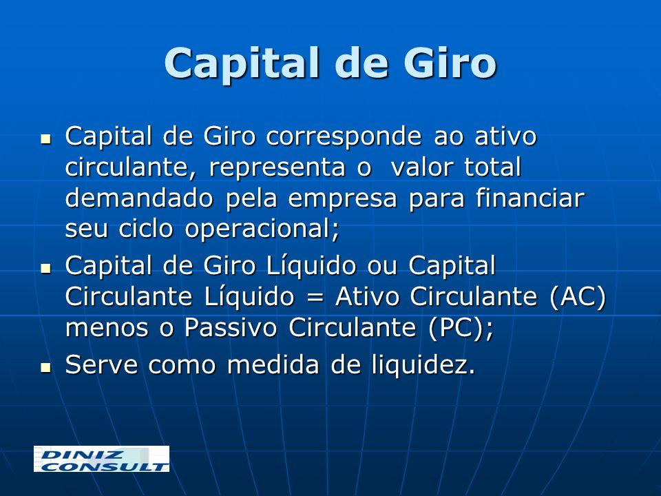 Capital de Giro Capital de Giro corresponde ao ativo circulante, representa o valor total demandado pela empresa para financiar seu ciclo operacional;