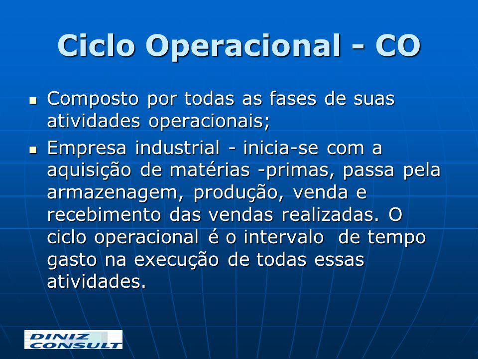 Ciclo Operacional - CO Composto por todas as fases de suas atividades operacionais; Composto por todas as fases de suas atividades operacionais; Empre
