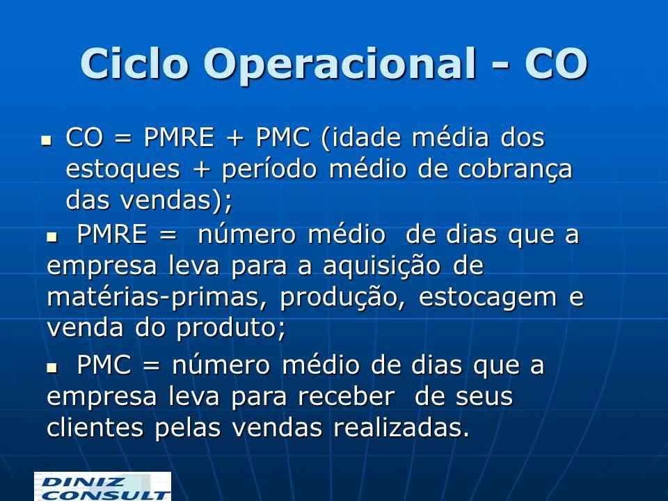 Ciclo Operacional - CO CO = PMRE + PMC (idade média dos estoques + período médio de cobrança das vendas); CO = PMRE + PMC (idade média dos estoques +