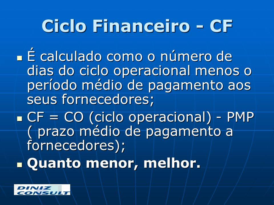 Ciclo Financeiro - CF É calculado como o número de dias do ciclo operacional menos o período médio de pagamento aos seus fornecedores; É calculado com