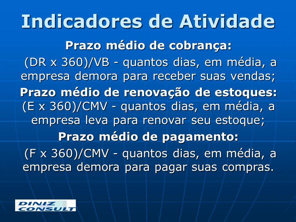 Indicadores de Atividade Prazo médio de cobrança: (DR x 360)/VB - quantos dias, em média, a empresa demora para receber suas vendas; (DR x 360)/VB - q