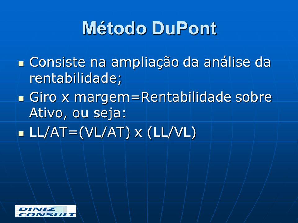 Método DuPont Consiste na ampliação da análise da rentabilidade; Consiste na ampliação da análise da rentabilidade; Giro x margem=Rentabilidade sobre