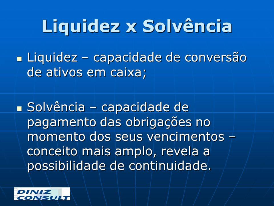 Liquidez x Solvência Liquidez – capacidade de conversão de ativos em caixa; Liquidez – capacidade de conversão de ativos em caixa; Solvência – capacid