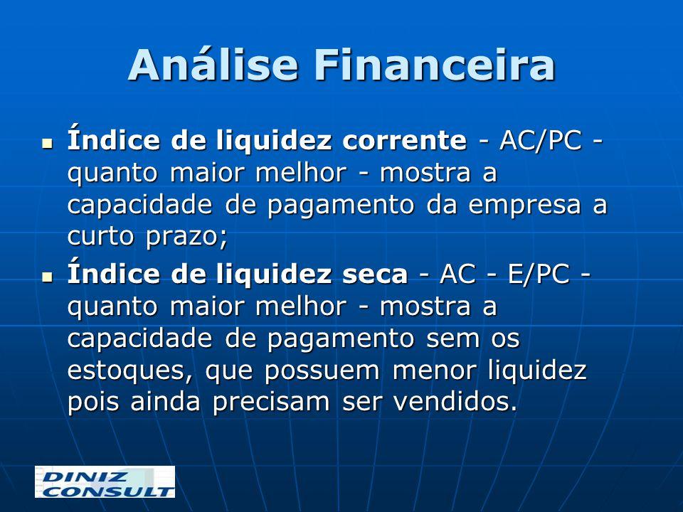 Análise Financeira Índice de liquidez corrente - AC/PC - quanto maior melhor - mostra a capacidade de pagamento da empresa a curto prazo; Índice de li