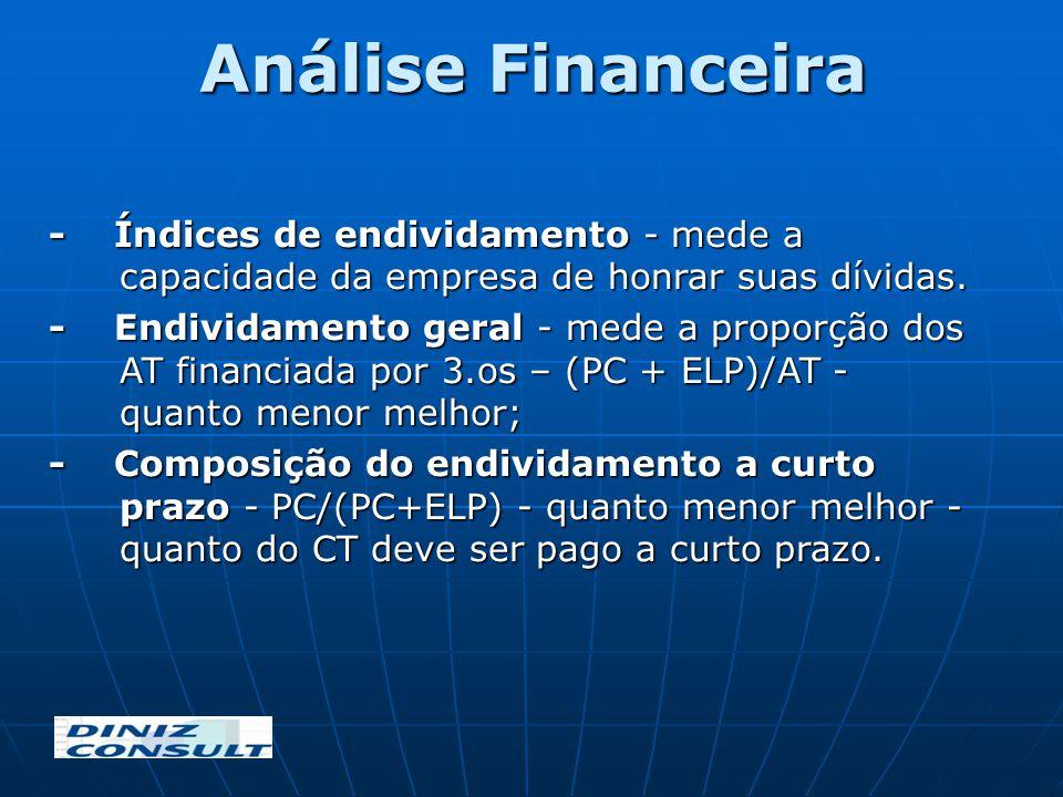- Índices de endividamento - mede a capacidade da empresa de honrar suas dívidas. - Endividamento geral - mede a proporção dos AT financiada por 3.os