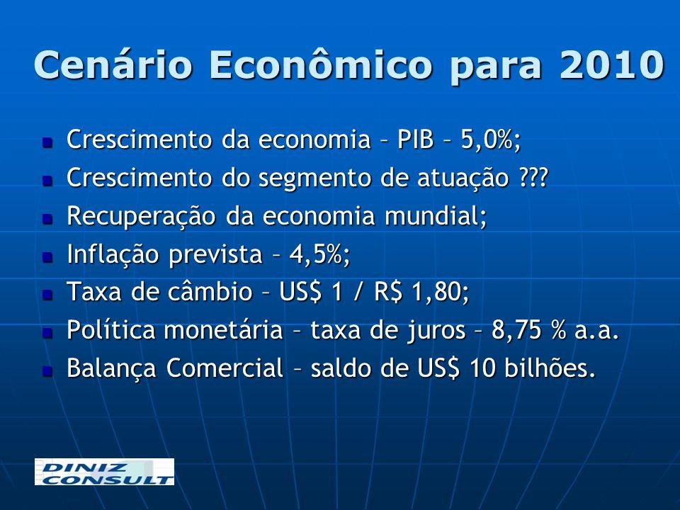 Cenário Econômico para 2010 Crescimento da economia – PIB – 5,0%; Crescimento da economia – PIB – 5,0%; Crescimento do segmento de atuação ??? Crescim