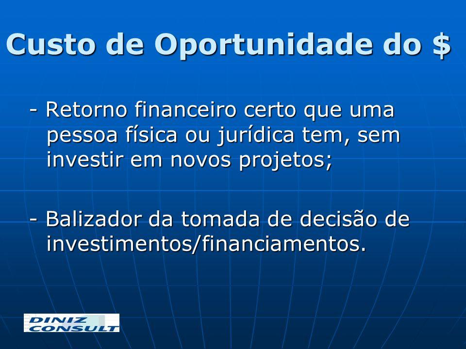 Custo de Oportunidade do $ - Retorno financeiro certo que uma pessoa física ou jurídica tem, sem investir em novos projetos; - Balizador da tomada de