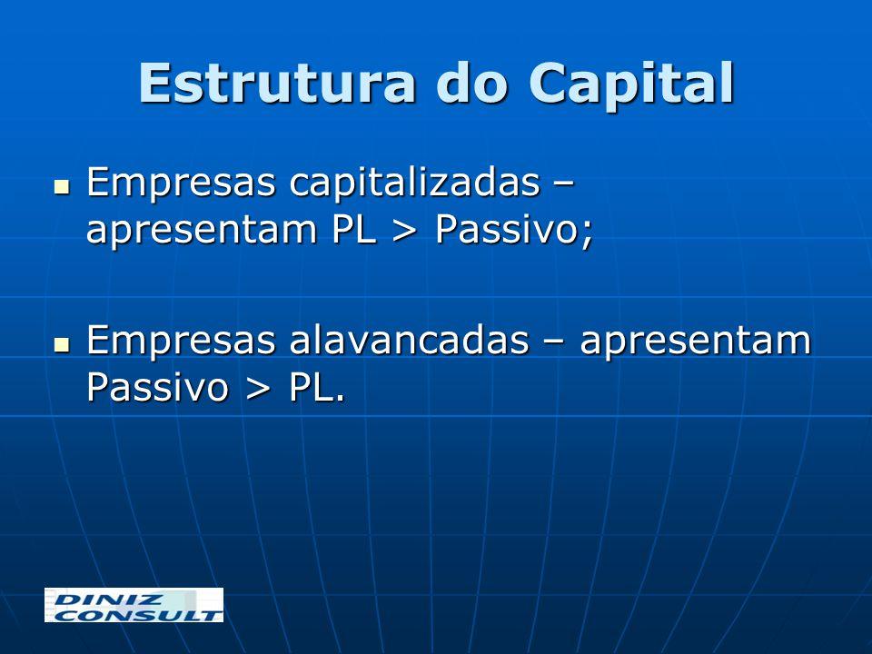 Estrutura do Capital Empresas capitalizadas – apresentam PL > Passivo; Empresas capitalizadas – apresentam PL > Passivo; Empresas alavancadas – aprese