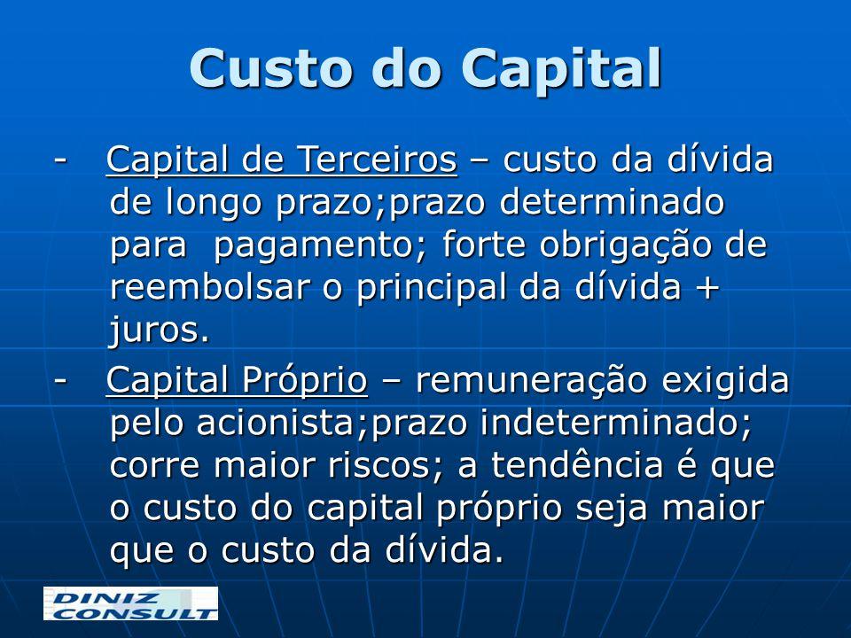 Custo do Capital - Capital de Terceiros – custo da dívida de longo prazo;prazo determinado para pagamento; forte obrigação de reembolsar o principal d