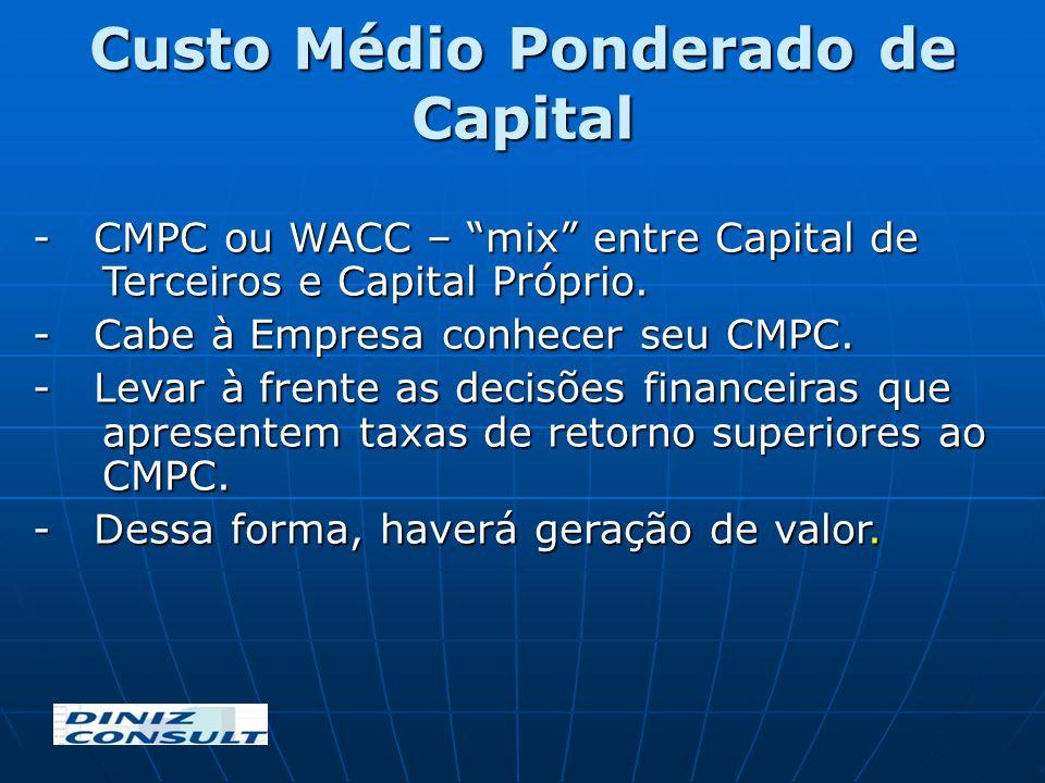 Custo Médio Ponderado de Capital - CMPC ou WACC – mix entre Capital de Terceiros e Capital Próprio. - Cabe à Empresa conhecer seu CMPC. - Levar à fren