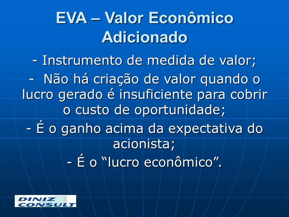 EVA – Valor Econômico Adicionado - Instrumento de medida de valor; - Não há criação de valor quando o lucro gerado é insuficiente para cobrir o custo
