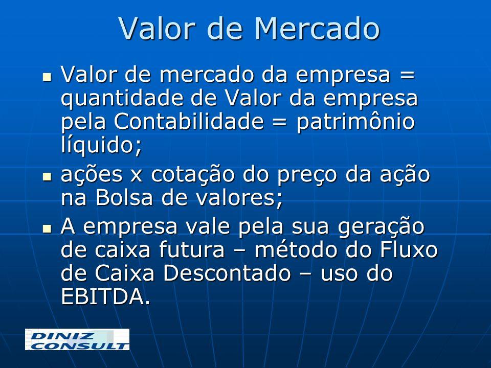 Valor de Mercado Valor de mercado da empresa = quantidade de Valor da empresa pela Contabilidade = patrimônio líquido; Valor de mercado da empresa = q