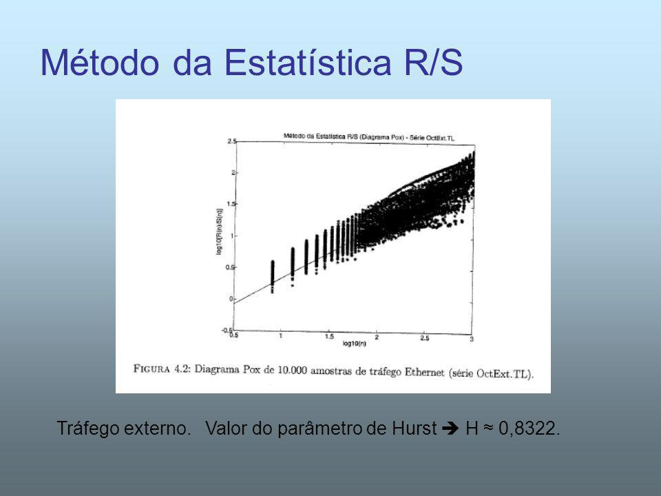 Método da Estatística R/S Tráfego externo. Valor do parâmetro de Hurst H 0,8322.