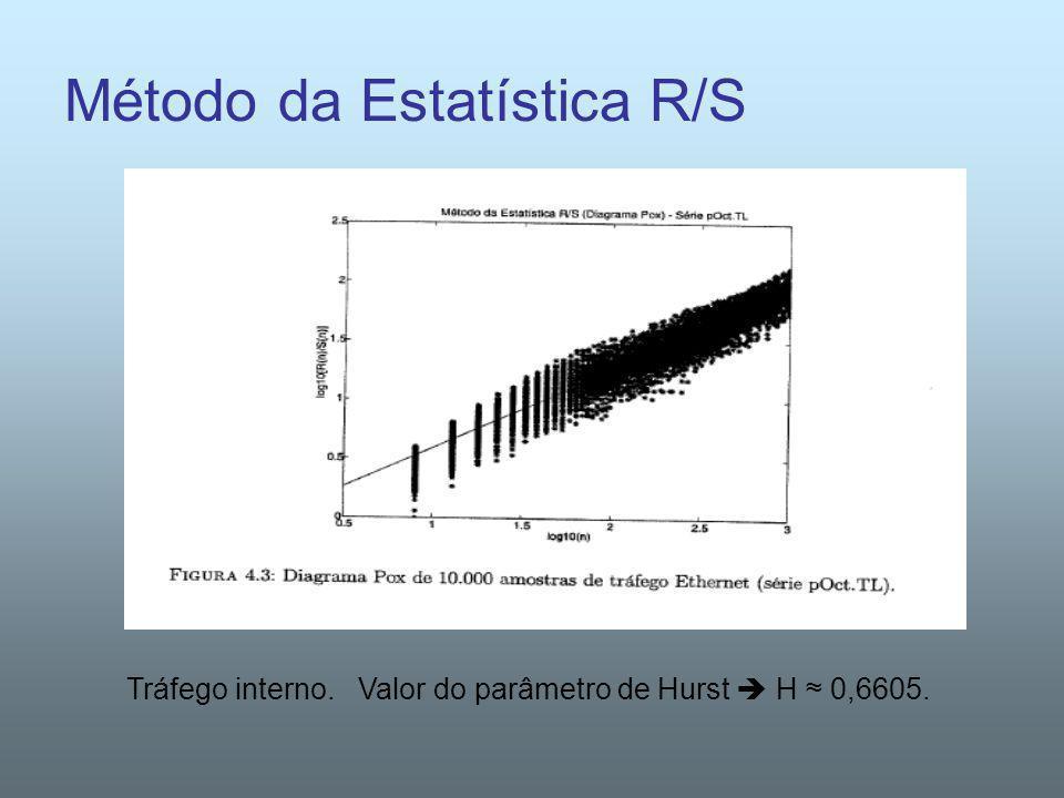 Método da Estatística R/S Tráfego interno. Valor do parâmetro de Hurst H 0,6605.