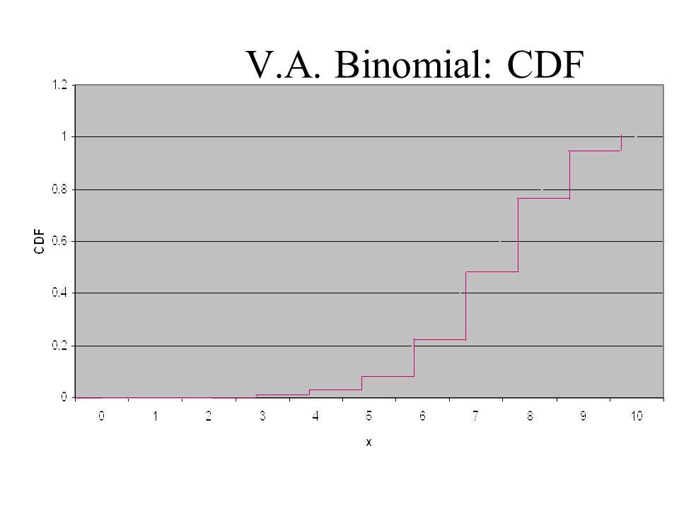 V.A. Binomial: CDF