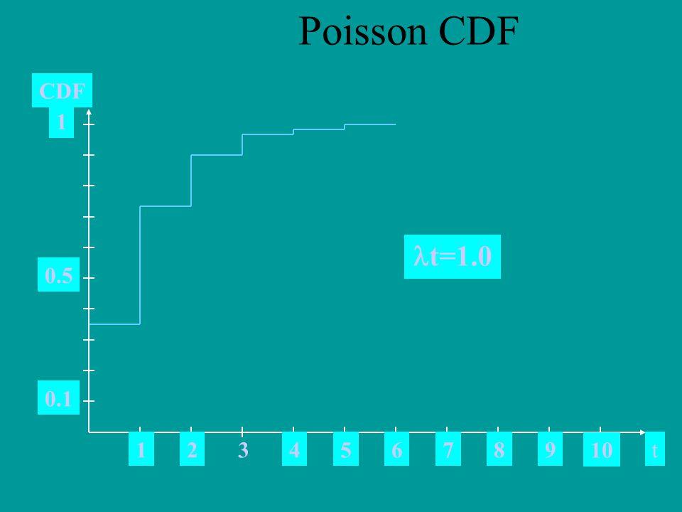 t123456789 10 0.5 0.1 CDF 1 t=1.0 Poisson CDF