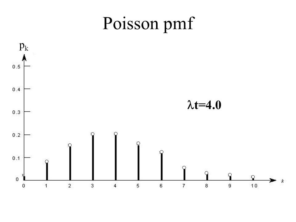t=4.0 p k t=4.0 Poisson pmf