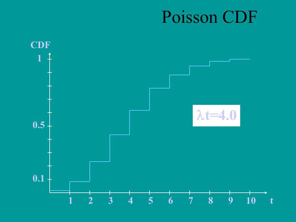 t CDF 123456789 10 0.5 0.1 1 t=4.0 Poisson CDF