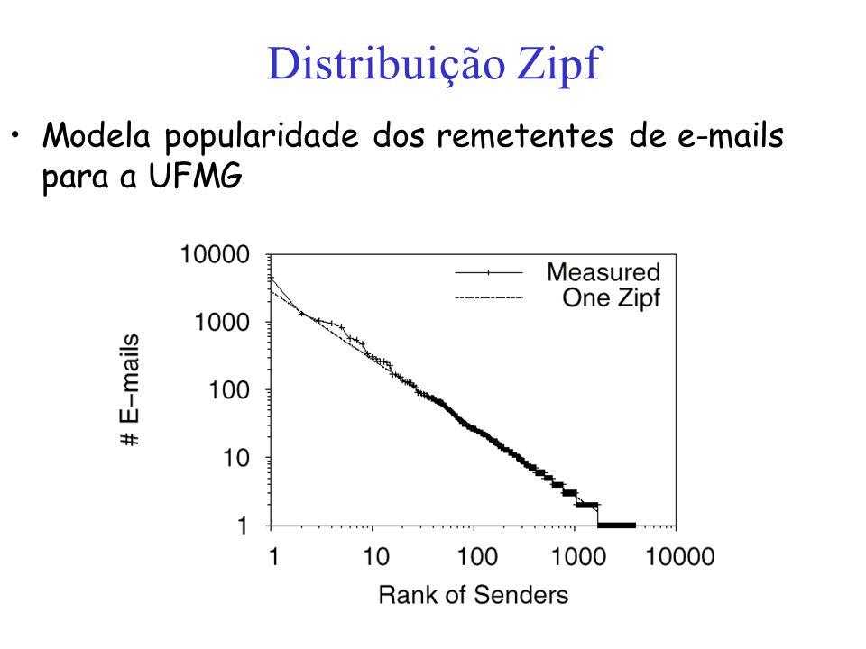 Distribuição Zipf Modela popularidade dos remetentes de e-mails para a UFMG