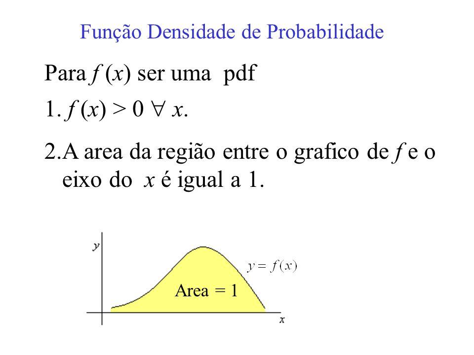 Função Densidade de Probabilidade Para f (x) ser uma pdf 1. f (x) > 0 x. 2.A area da região entre o grafico de f e o eixo do x é igual a 1. Area = 1