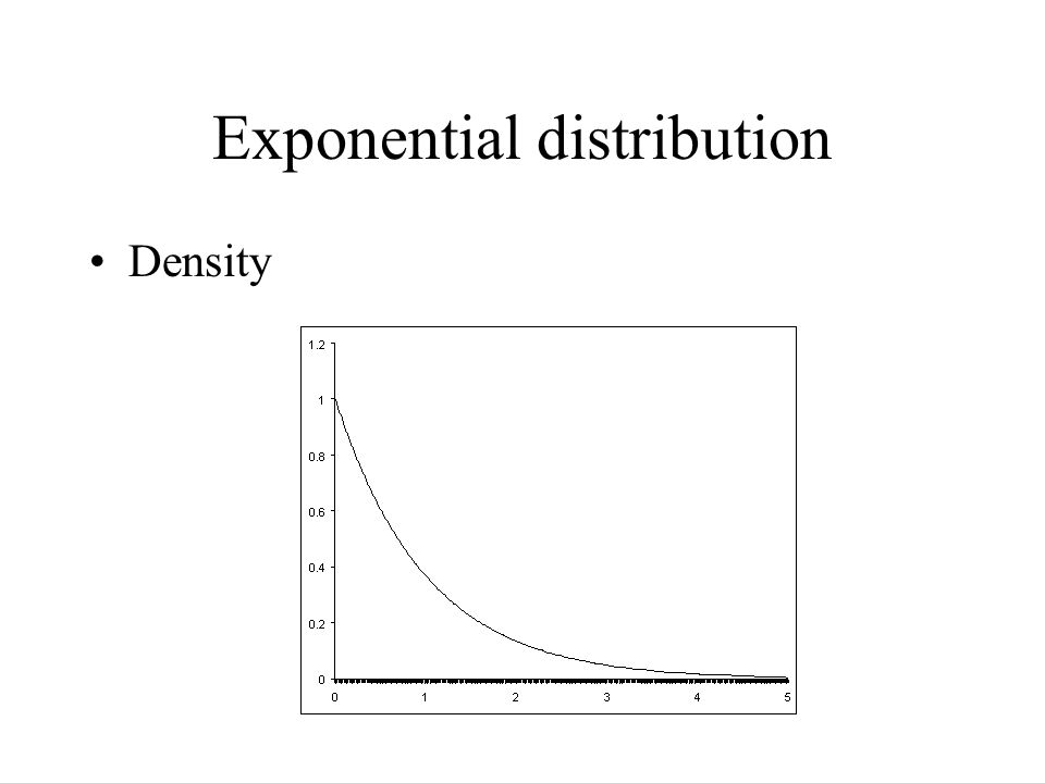 Exponential distribution Density