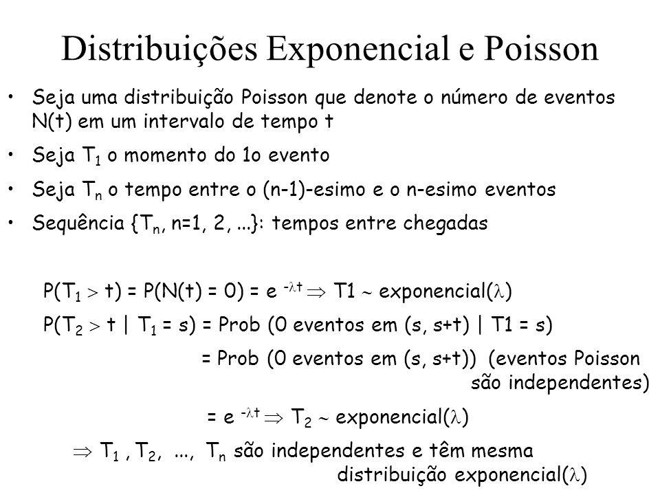 Distribuições Exponencial e Poisson Seja uma distribuição Poisson que denote o número de eventos N(t) em um intervalo de tempo t Seja T 1 o momento do