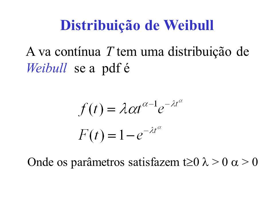 Distribuição de Weibull A va contínua T tem uma distribuição de Weibull se a pdf é Onde os parâmetros satisfazem t 0 > 0 > 0