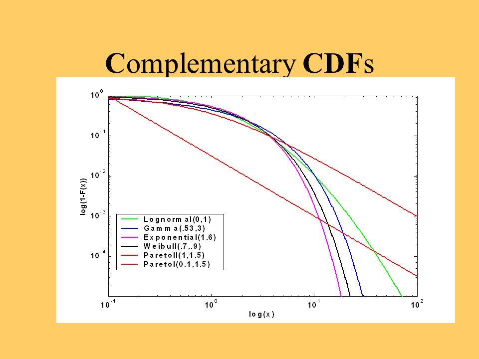 Complementary CDFs