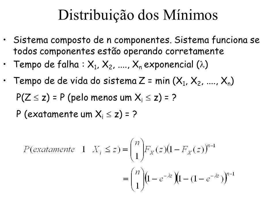 Distribuição dos Mínimos Sistema composto de n componentes. Sistema funciona se todos componentes estão operando corretamente Tempo de falha : X 1, X