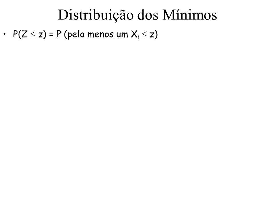 Distribuição dos Mínimos P(Z z) = P (pelo menos um X i z)