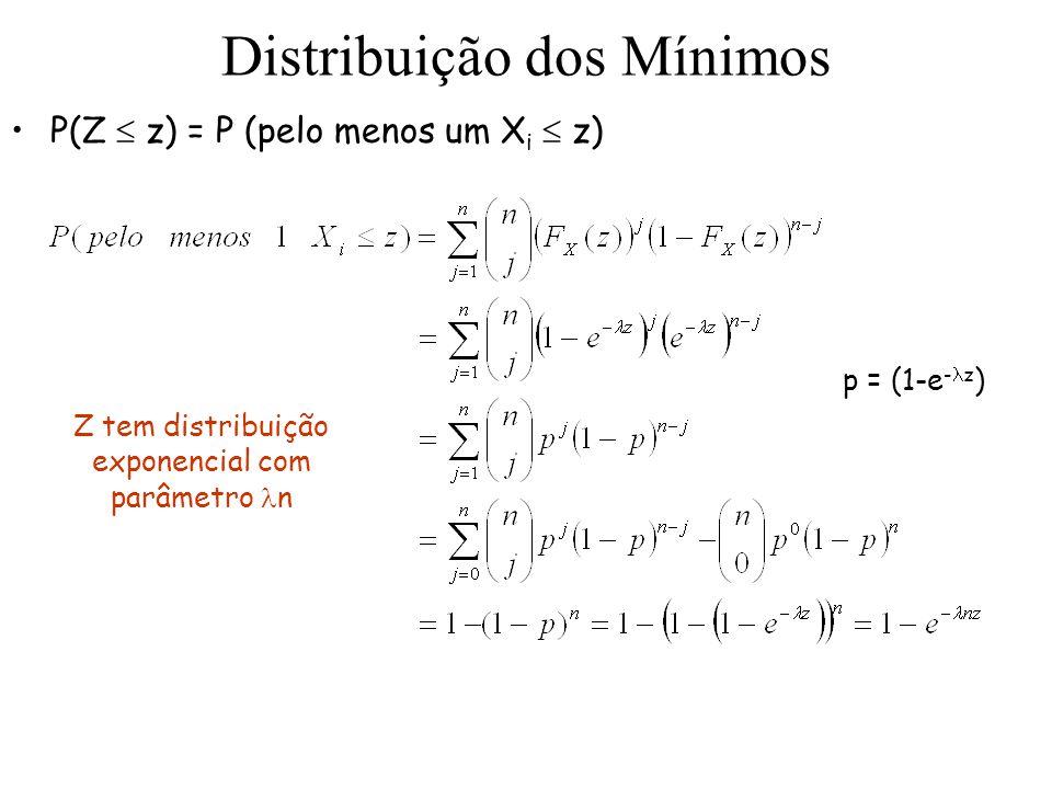 Distribuição dos Mínimos P(Z z) = P (pelo menos um X i z) p = (1-e - z ) Z tem distribuição exponencial com parâmetro n