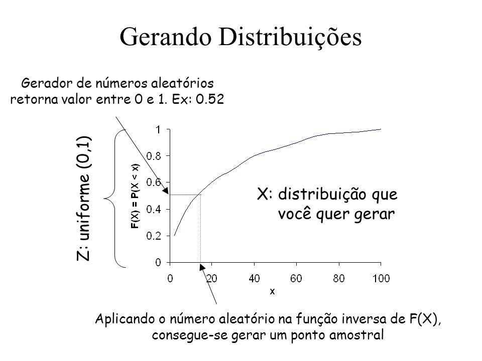 Gerando Distribuições Z: uniforme (0,1) X: distribuição que você quer gerar Gerador de números aleatórios retorna valor entre 0 e 1. Ex: 0.52 Aplicand
