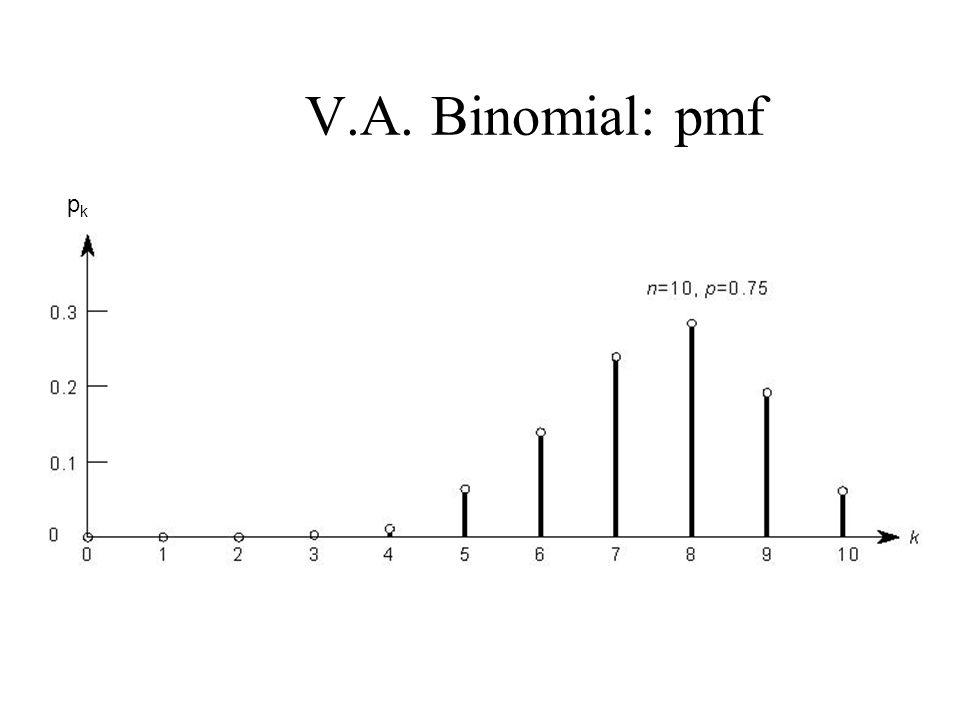 V.A. Binomial: pmf pkpk
