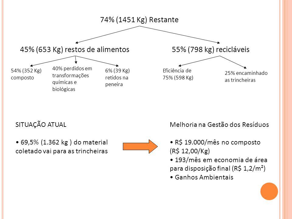 45% (653 Kg) restos de alimentos55% (798 kg) recicláveis 74% (1451 Kg) Restante 54% (352 Kg) composto 40% perdidos em transformações químicas e biológicas 6% (39 Kg) retidos na peneira Eficiência de 75% (598 Kg) 25% encaminhado as trincheiras SITUAÇÃO ATUAL 69,5% (1.362 kg ) do material coletado vai para as trincheiras Melhoria na Gestão dos Resíduos R$ 19.000/mês no composto (R$ 12,00/Kg) 193/mês em economia de área para disposição final (R$ 1,2/m²) Ganhos Ambientais