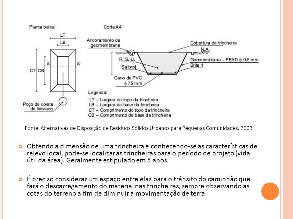 Fonte: Alternativas de Disposição de Resíduos Sólidos Urbanos para Pequenas Comunidades, 2003 Obtendo a dimensão de uma trincheira e conhecendo-se as