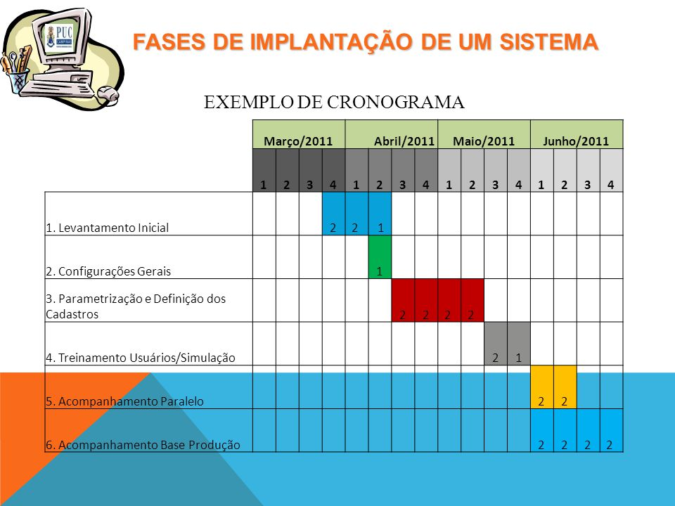 FASES DE IMPLANTAÇÃO DE UM SISTEMA Março/2011 Abril/2011Maio/2011Junho/2011 1234123412341234 1.