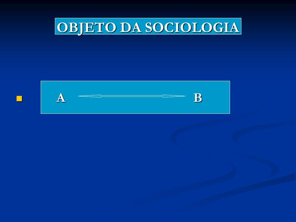 OBJETO DA SOCIOLOGIA A B A B
