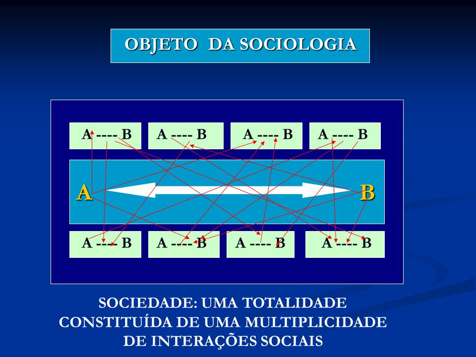 OBJETO DA SOCIOLOGIA OBJETO DA SOCIOLOGIA A B A ---- B SOCIEDADE: UMA TOTALIDADE CONSTITUÍDA DE UMA MULTIPLICIDADE DE INTERAÇÕES SOCIAIS