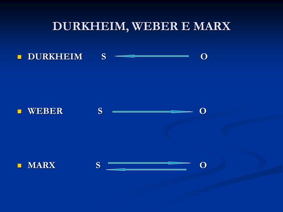 DURKHEIM, WEBER E MARX DURKHEIM S O DURKHEIM S O WEBER S O WEBER S O MARX S O MARX S O