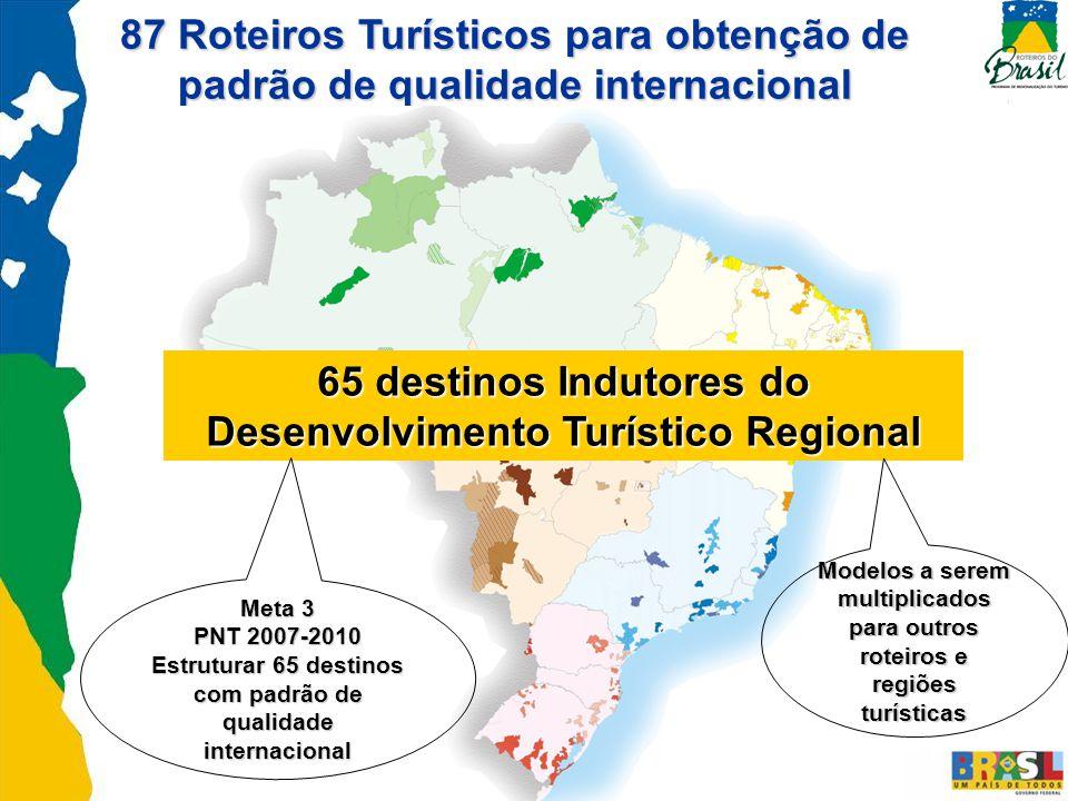 87 Roteiros Turísticos para obtenção de padrão de qualidade internacional 65 destinos Indutores do Desenvolvimento Turístico Regional Meta 3 PNT 2007-2010 Estruturar 65 destinos com padrão de qualidade internacional Modelos a serem multiplicados para outros roteiros e regiões turísticas