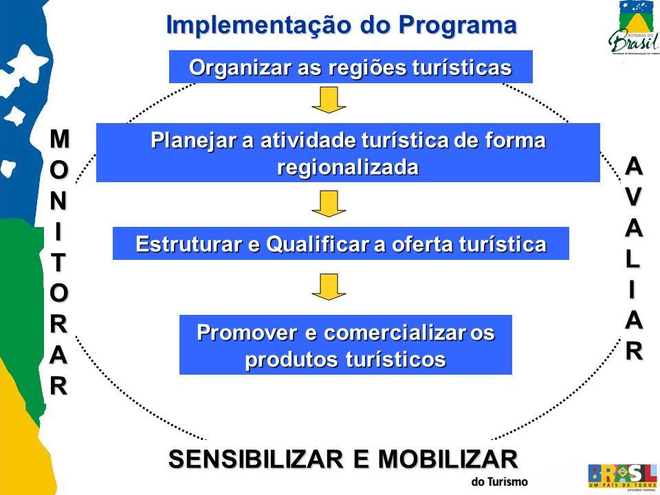 MONITORARMONITORARMONITORARMONITORAR AVALIARAVALIARAVALIARAVALIAR Organizar as regiões turísticas Implementação do Programa Planejar a atividade turís