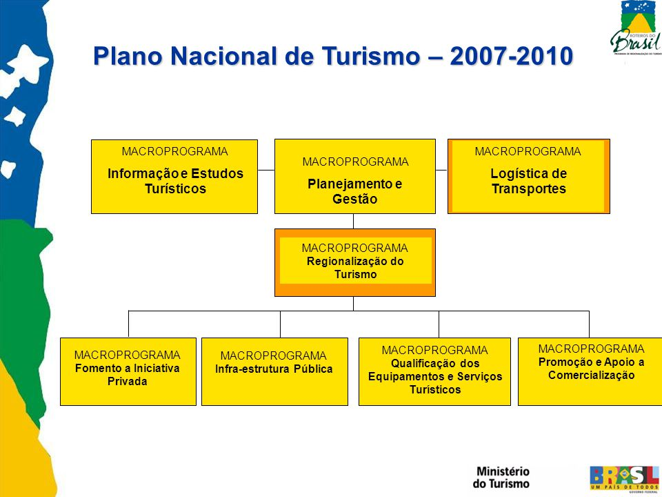 MACROPROGRAMA Informação e Estudos Turísticos MACROPROGRAMA Planejamento e Gestão MACROPROGRAMA Logística de Transportes MACROPROGRAMA Regionalização do Turismo MACROPROGRAMA Fomento a Iniciativa Privada MACROPROGRAMA Infra-estrutura Pública MACROPROGRAMA Qualificação dos Equipamentos e Serviços Turísticos MACROPROGRAMA Promoção e Apoio a Comercialização Plano Nacional de Turismo – 2007-2010