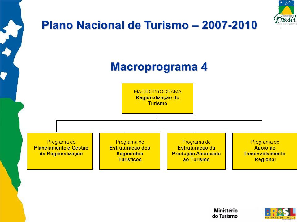 Programa de Planejamento e Gestão da Regionalização Programa de Estruturação dos Segmentos Turísticos Programa de Apoio ao Desenvolvimento Regional Programa de Estruturação da Produção Associada ao Turismo MACROPROGRAMA Regionalização do Turismo Plano Nacional de Turismo – 2007-2010 Macroprograma 4 Macroprograma 4