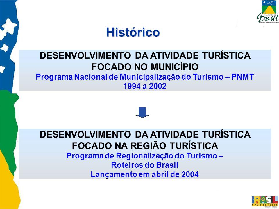 DESENVOLVIMENTO DA ATIVIDADE TURÍSTICA FOCADO NO MUNICÍPIO Programa Nacional de Municipalização do Turismo – PNMT 1994 a 2002 Histórico DESENVOLVIMENT