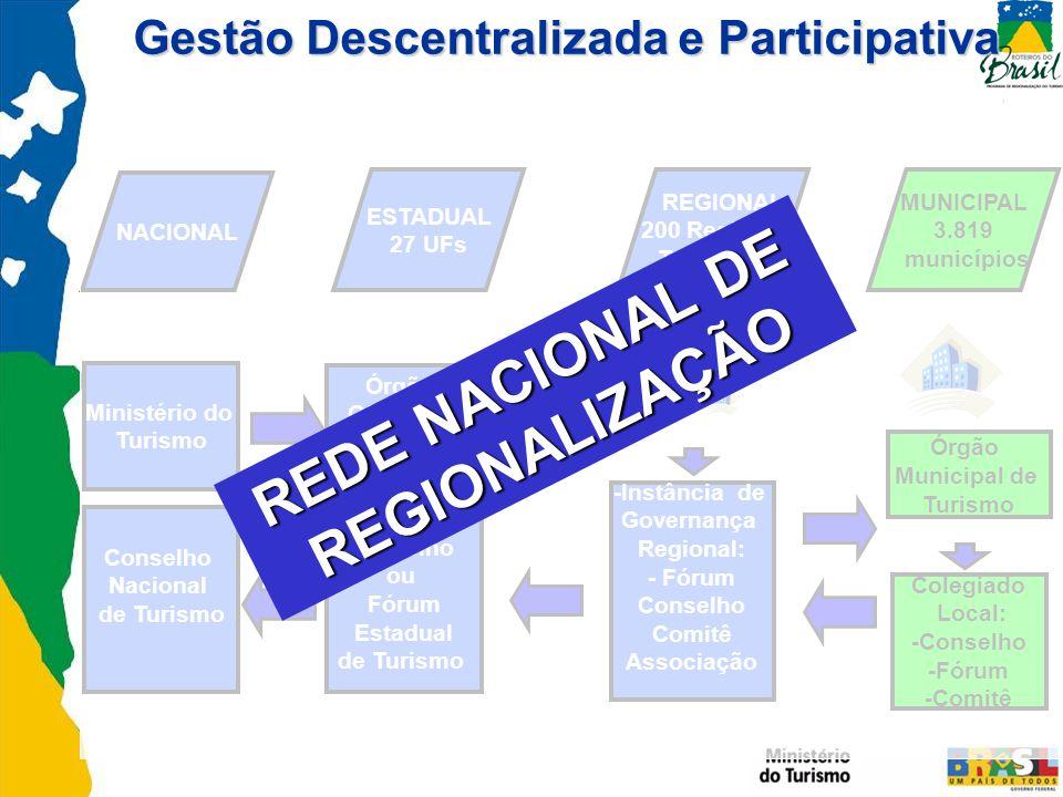 NACIONAL Órgão Oficial de Turismo do Estado ESTADUAL 27 UFs REGIONAL 200 Regiões Turísticas MUNICIPAL 3.819 municípios -Instância de Governança Region