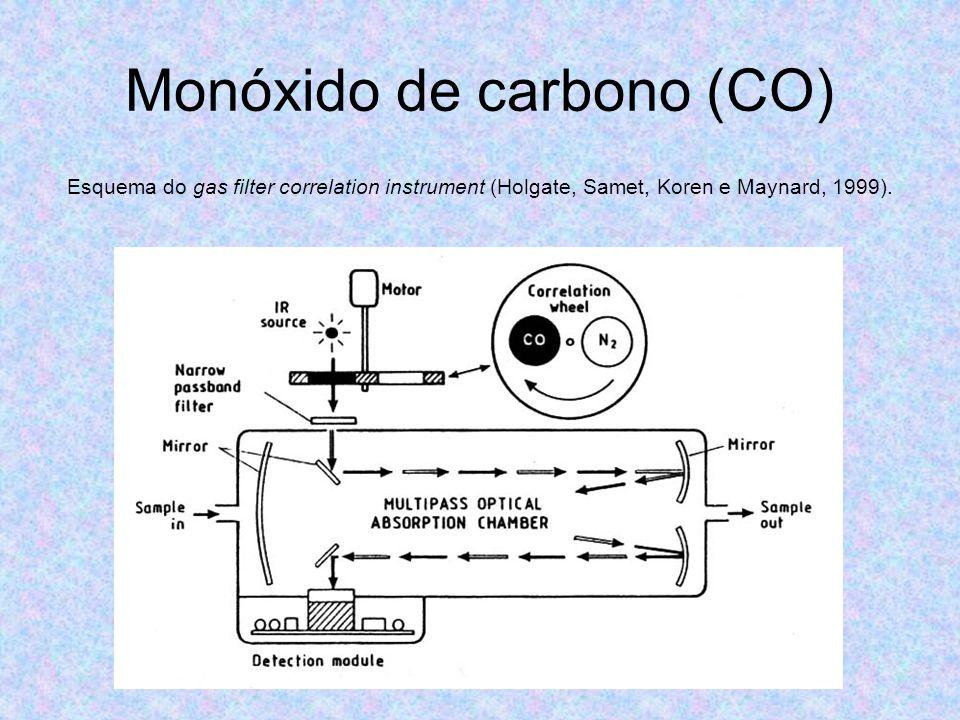Monóxido de carbono (CO) Esquema do gas filter correlation instrument (Holgate, Samet, Koren e Maynard, 1999).