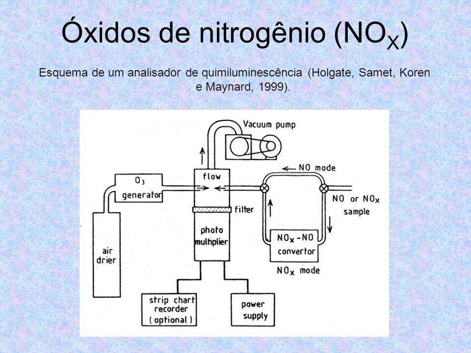 Óxidos de nitrogênio (NO X ) Esquema de um analisador de quimiluminescência (Holgate, Samet, Koren e Maynard, 1999).