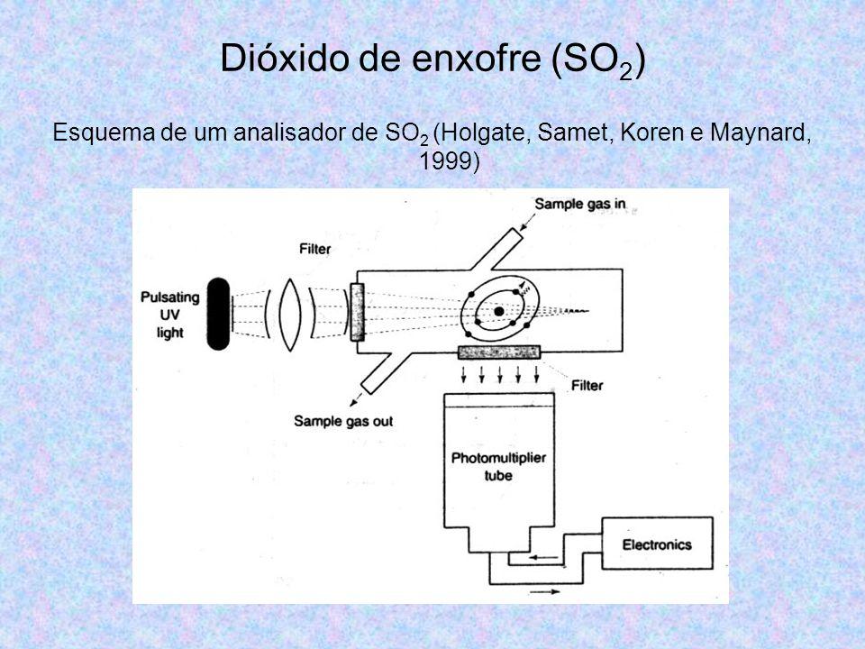Dióxido de enxofre (SO 2 ) Esquema de um analisador de SO 2 (Holgate, Samet, Koren e Maynard, 1999)