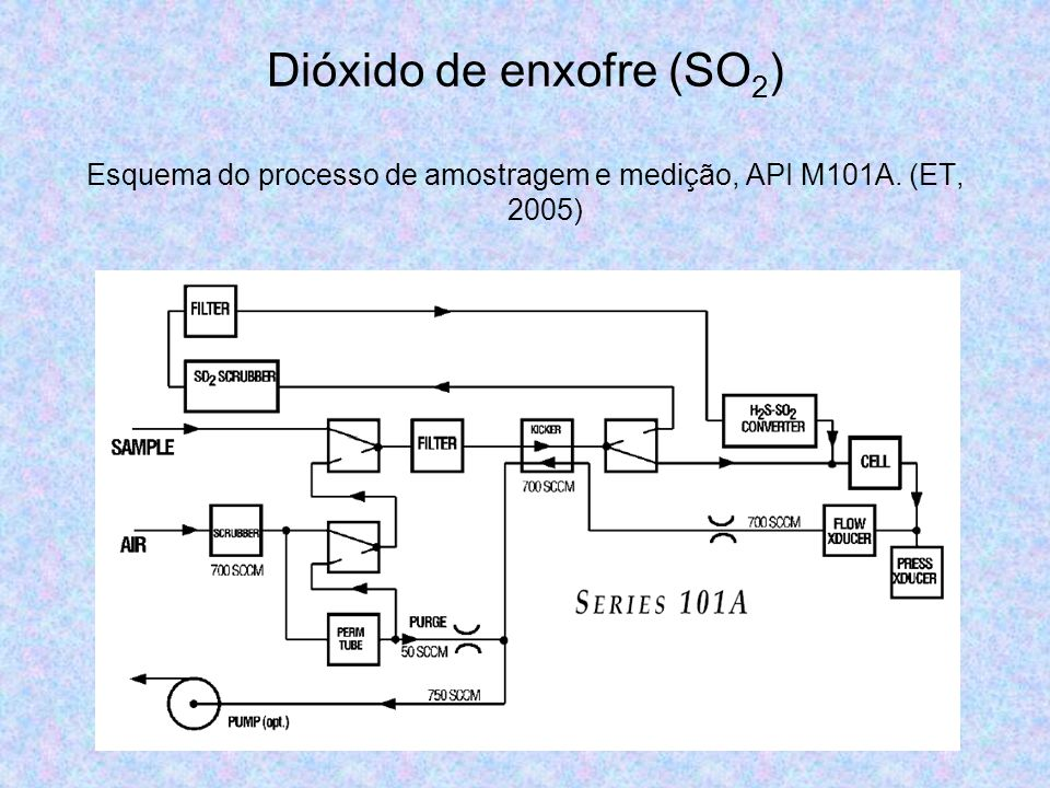 Monóxido de carbono (CO) Esquema do gas filter correlation instrument (Holgate, Samet, Koren e Maynard, 1999).
