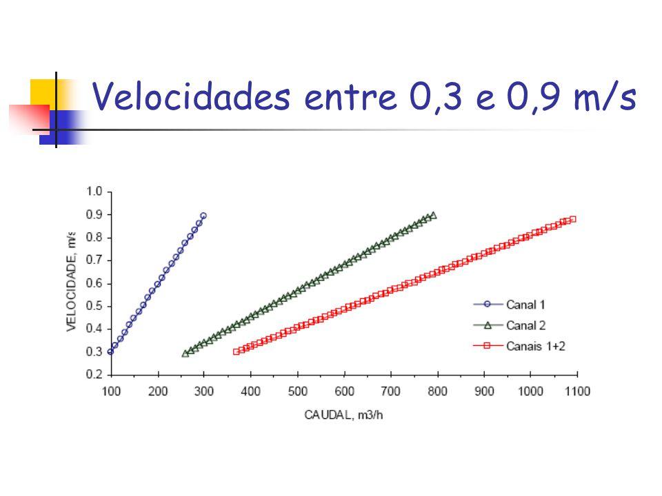 Velocidades entre 0,3 e 0,9 m/s